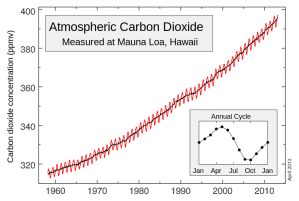 CO2 concentrations measured at Mauna Loa up to May 2013 - known as the Keeling Curve