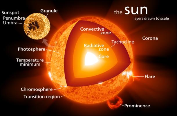 sun temperature