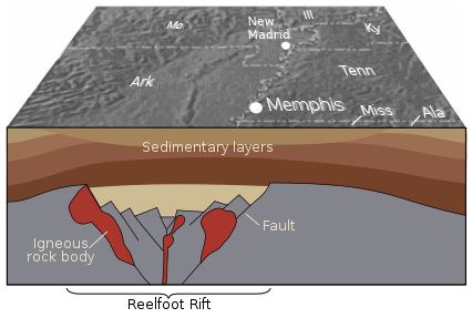 Geology of the Reelfoot Rift. Image Credit - USGS, Wikimedia Commons.
