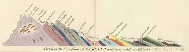 geological-cross-section-from-william-smith-1815-map-753