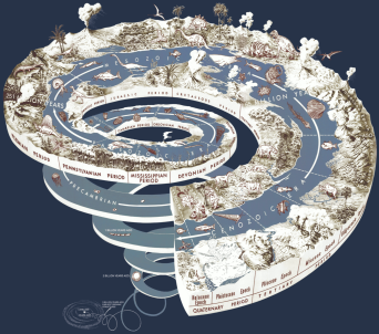 Graphical representation of Earth's history as a spiral (Wikipedia)