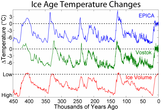 The pattern of temperature and ice volume changes associated with recent glacials and interglacials