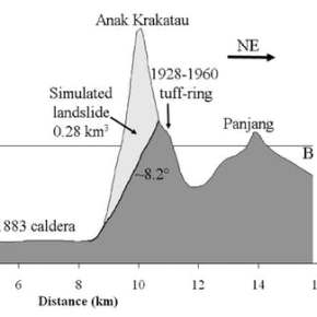 Why the 'Child of Krakatau' volcano is still dangerous – a volcanologist explains