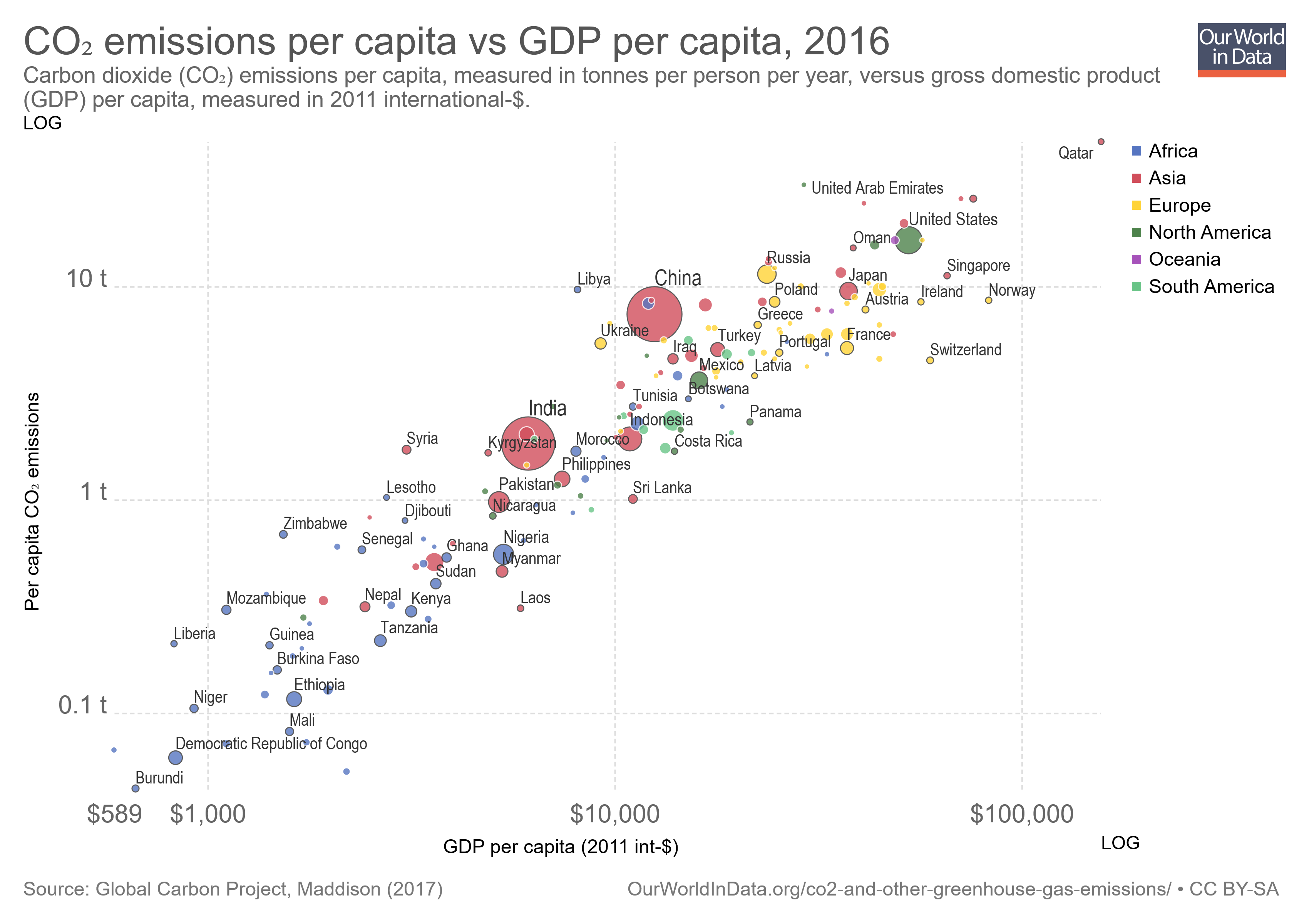 co-emissions-per-capita-vs-gdp-per-capita-international-.png