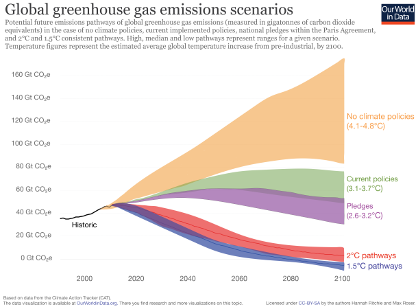 Greenhouse-gas-emission-scenarios-01
