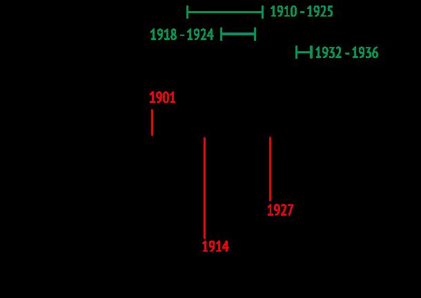 MSJ Timeline