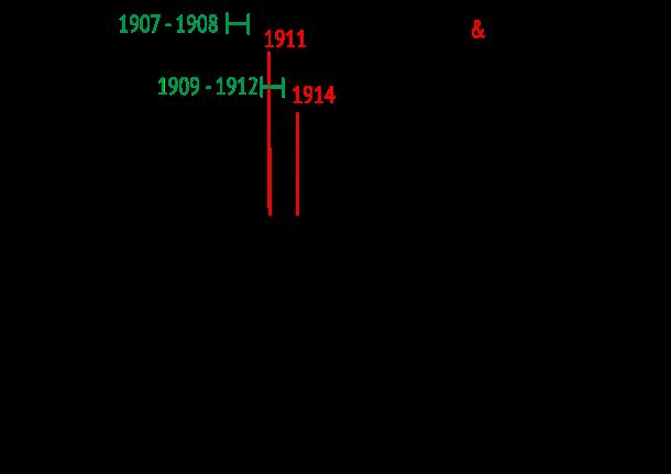 RWM timeline