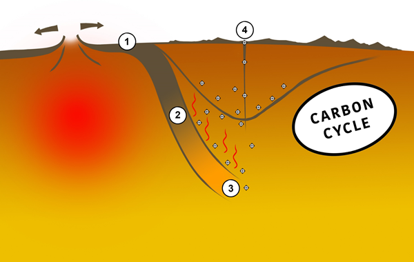 Figure 2. Schematic cycle of carbon in diamonds from Jagersfontein mine. Not to scale. 1 – organic carbon on the surface of the oceanic crust. 2 – transport of the organic carbon into the mantle via subduction. 3 – formation of diamond and encapsulation of garnet inclusions. 4 – ascent of diamond to the surface by kimberlite volcanism.